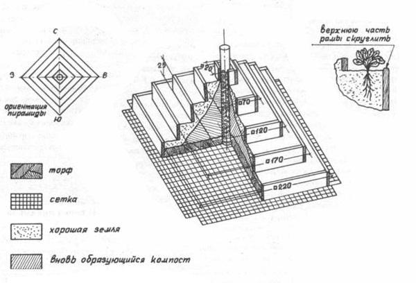 Как сделать пирамиду под клубнику на даче